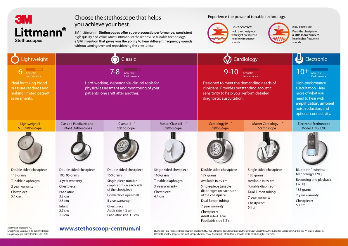 which littmann stethoscope for you